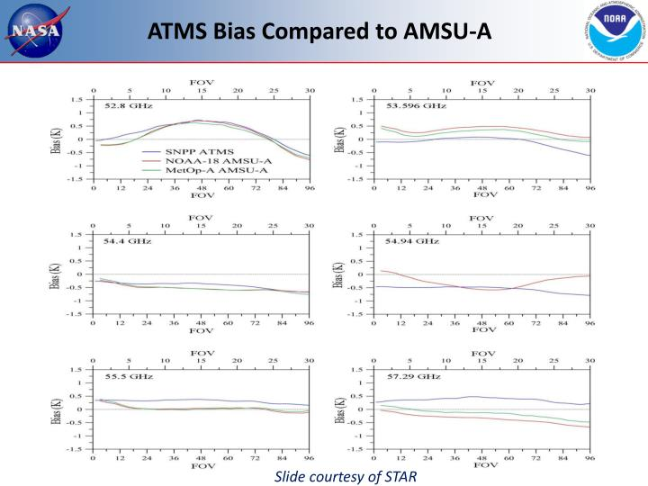 ATMS Bias Compared to AMSU-A