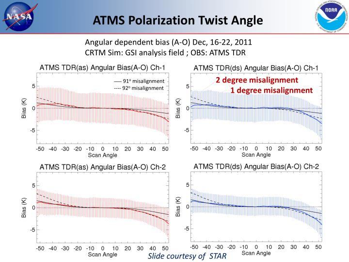 Angular dependent bias (A-O) Dec, 16-22, 2011