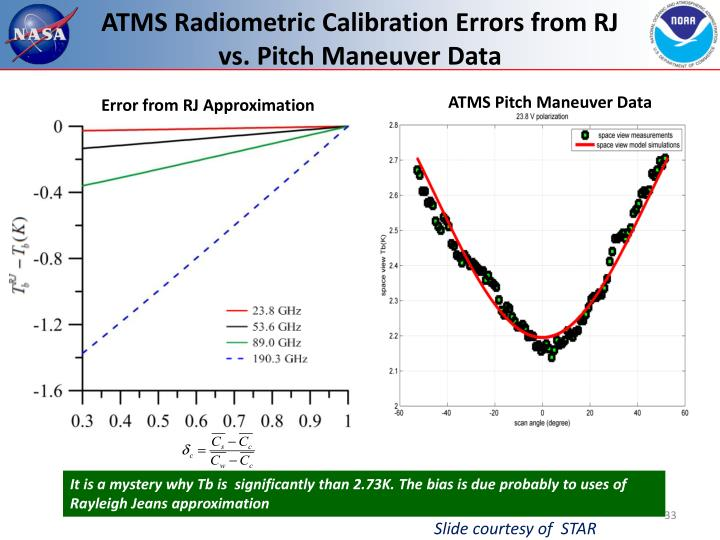 ATMS Radiometric Calibration Errors from RJ