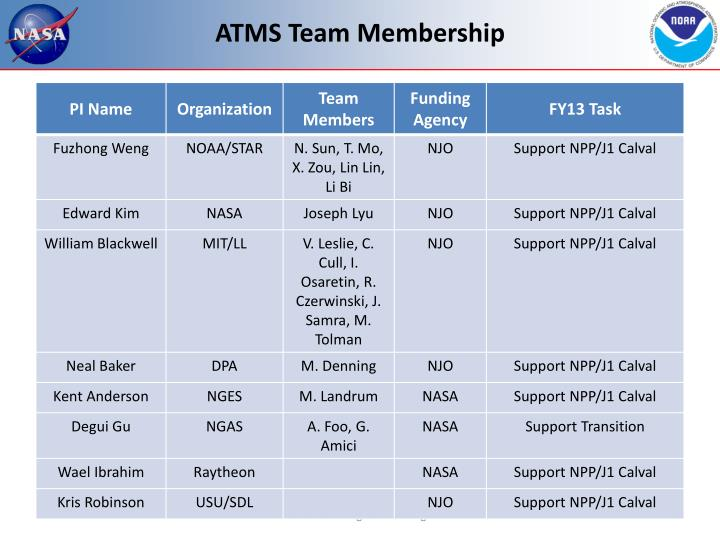 ATMS Team Membership
