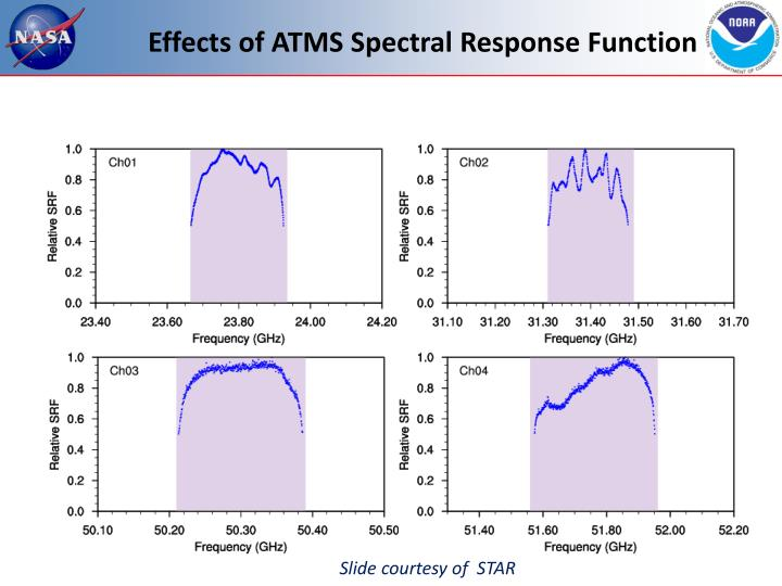 Effects of ATMS Spectral Response Function