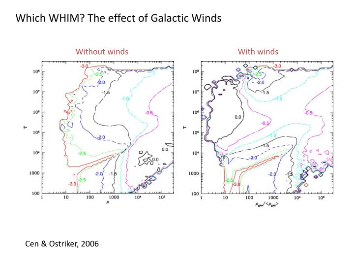 Which WHIM? The effect of Galactic Winds