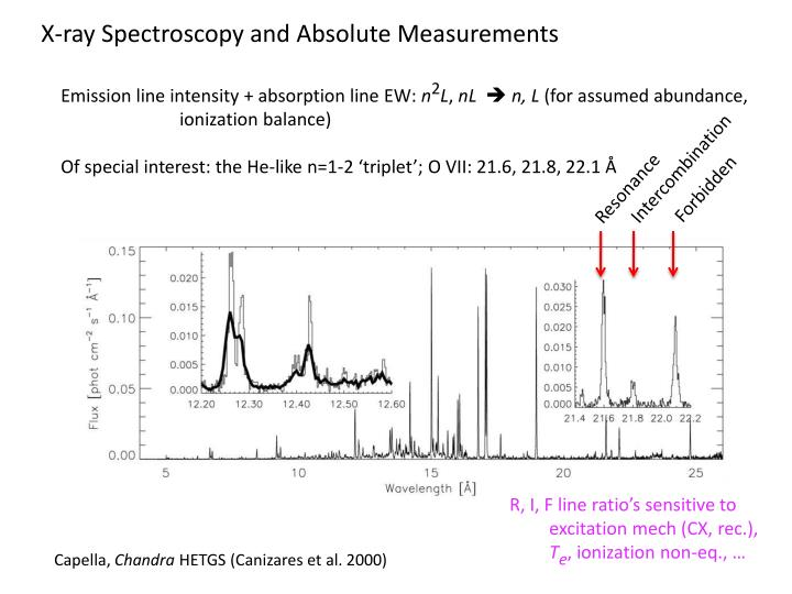 X-ray Spectroscopy and Absolute Measurements