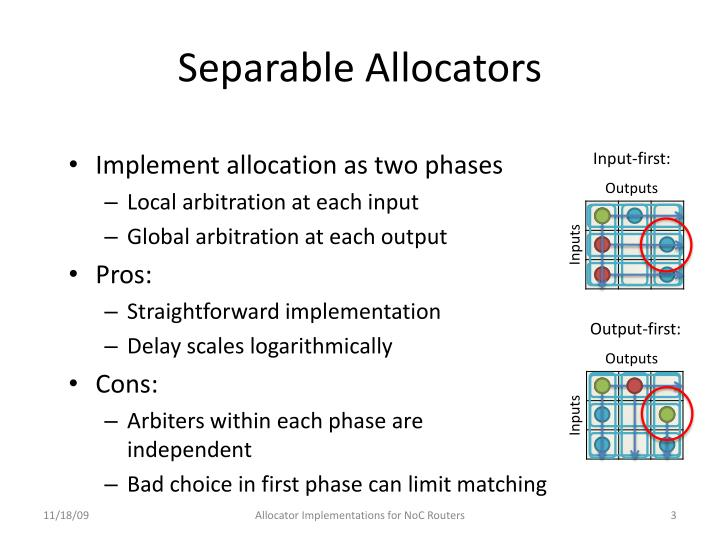 Separable Allocators
