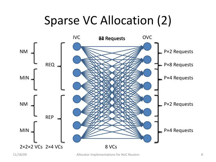 Sparse VC Allocation (2)