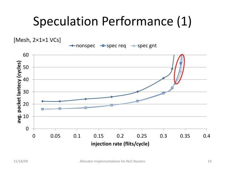 Speculation Performance (1)