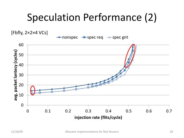 Speculation Performance (2)
