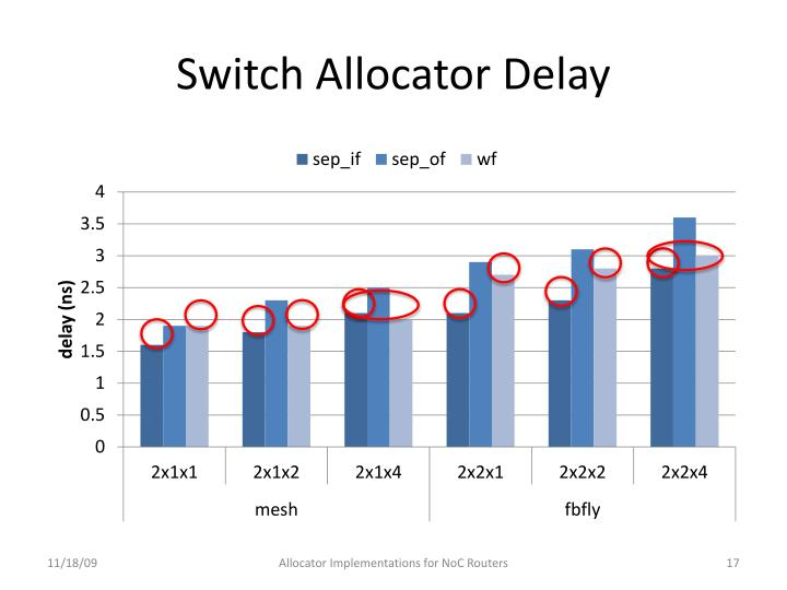 Switch Allocator Delay