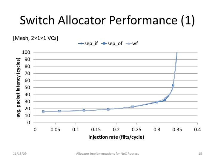 Switch Allocator Performance (1)