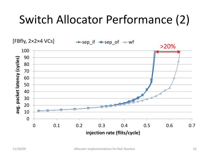 Switch Allocator Performance (2)