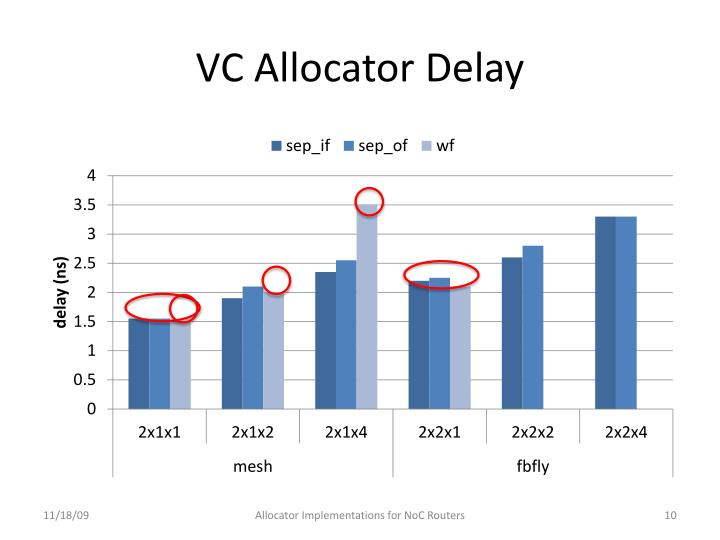 VC Allocator Delay