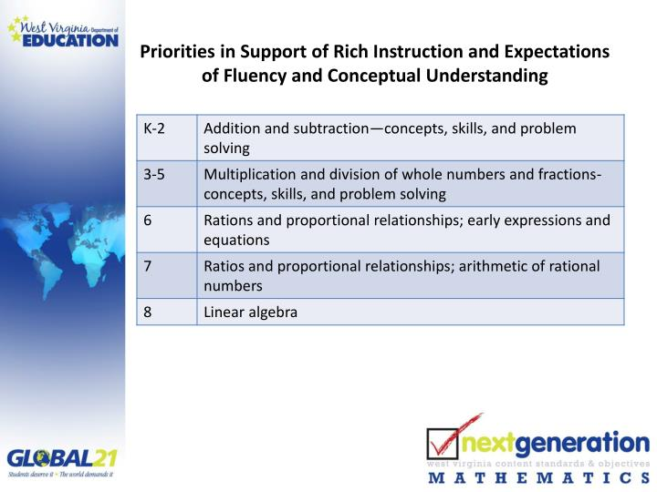 Priorities in Support of Rich Instruction and Expectations of Fluency and Conceptual Understanding