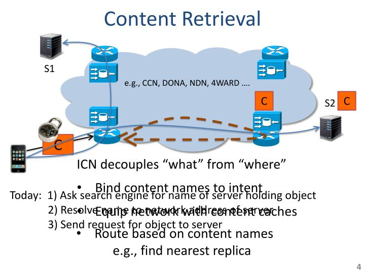 Content Retrieval