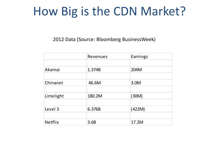 How Big is the CDN Market?