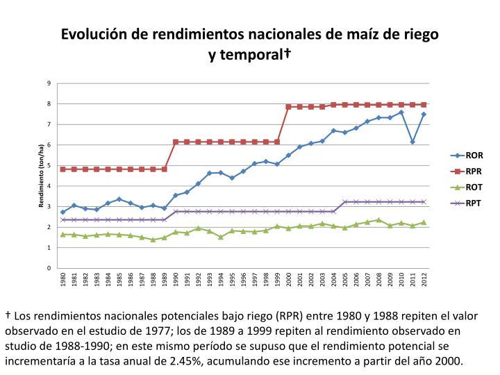† Los rendimientos nacionales potenciales bajo riego (RPR) entre 1980 y 1988 repiten el valor
