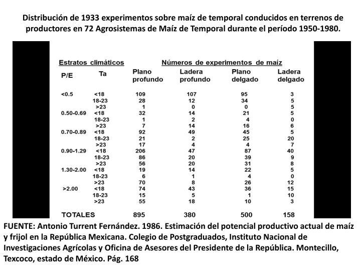 Distribución de 1933 experimentos sobre maíz de temporal conducidos en terrenos de
