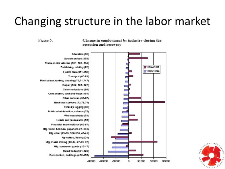 Changing structure in the labor market