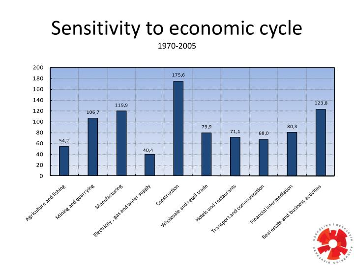 Sensitivity to economic cycle
