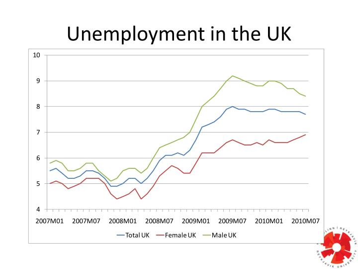 Unemployment in the UK