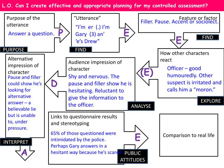 L.O. Can I create effective and appropriate planning for my controlled assessment?