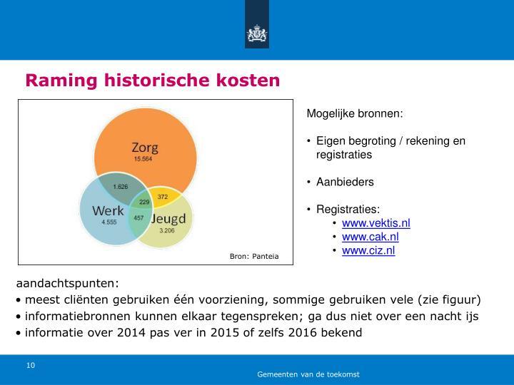 Raming historische kosten