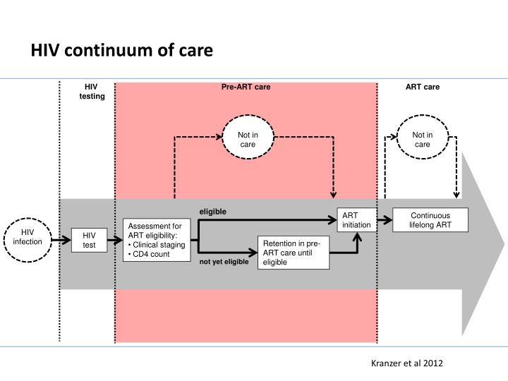 Hiv continuum of care1