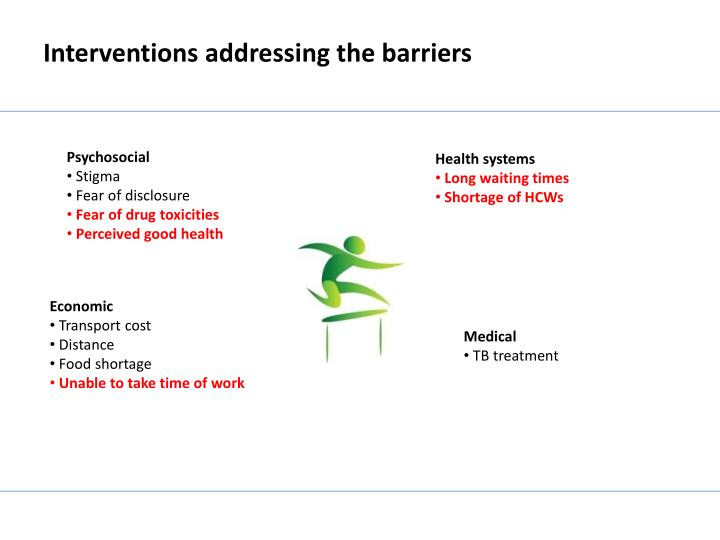 Interventions addressing the barriers
