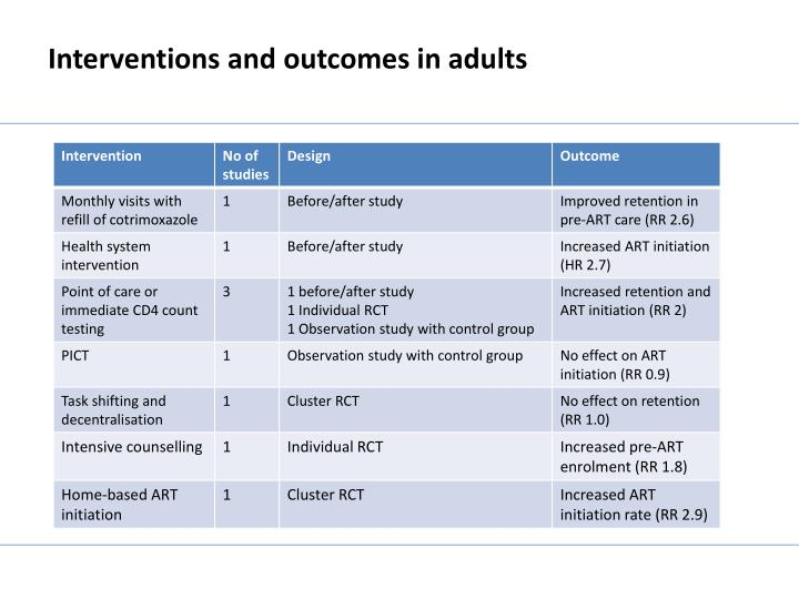 Interventions and outcomes in adults