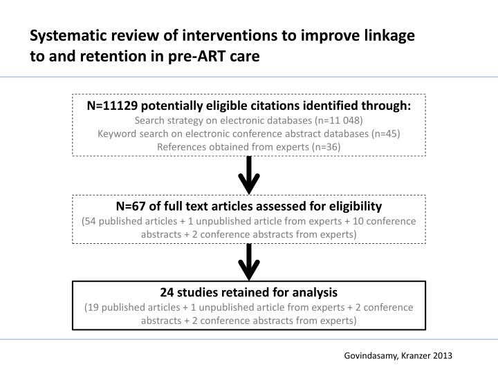 Systematic review of interventions to improve linkage to and retention in pre-ART care