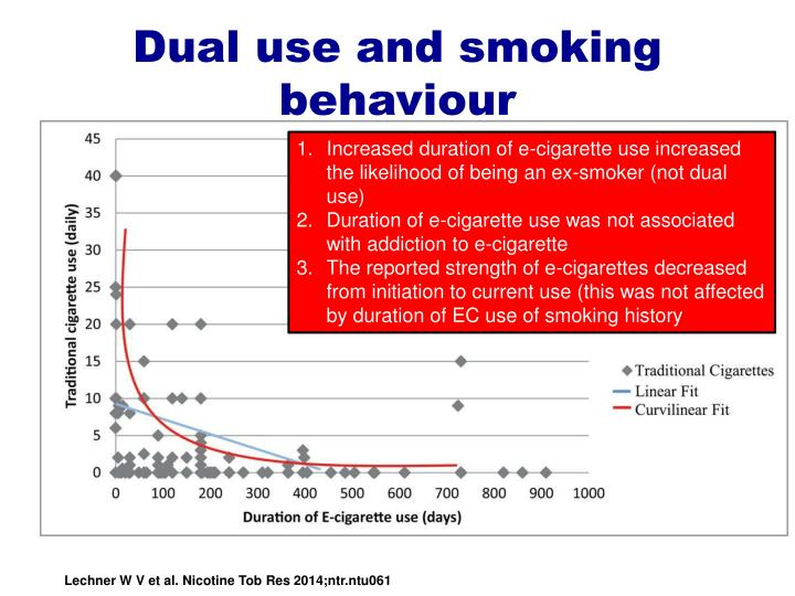 Dual use and smoking behaviour