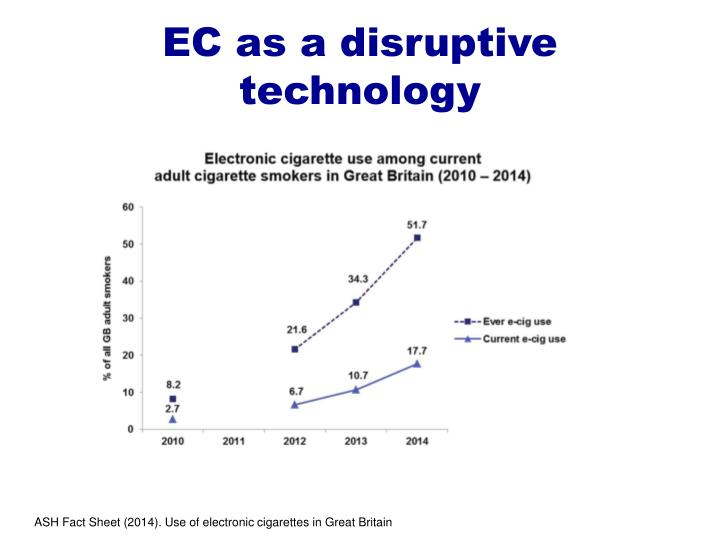 EC as a disruptive technology