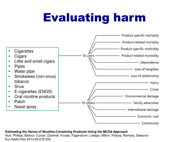 Evaluating harm