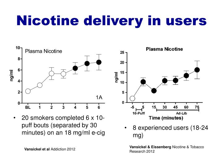 Nicotine delivery in users