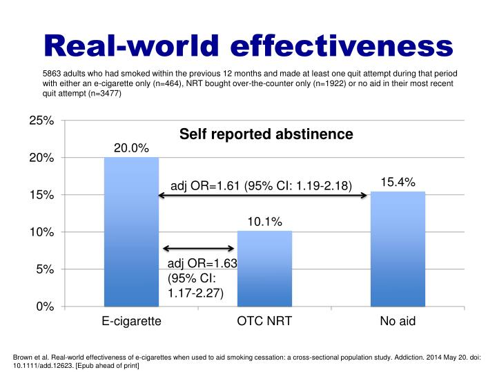 Real-world effectiveness