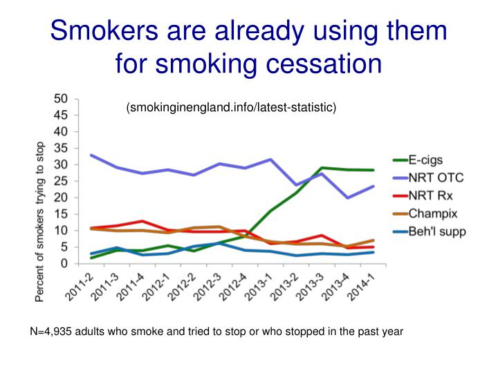 Smokers are already using them  for smoking cessation
