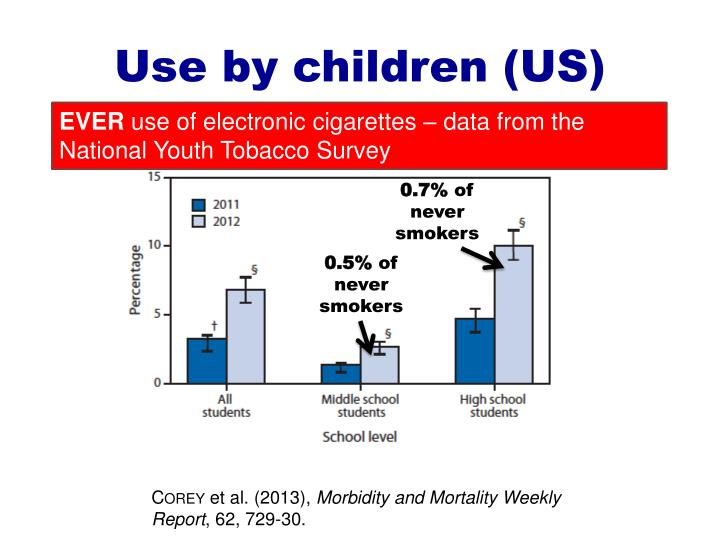 Use by children (US)
