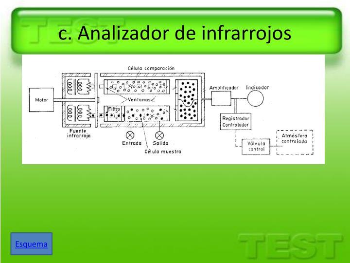 c. Analizador de infrarrojos