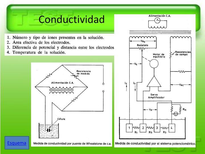 Conductividad