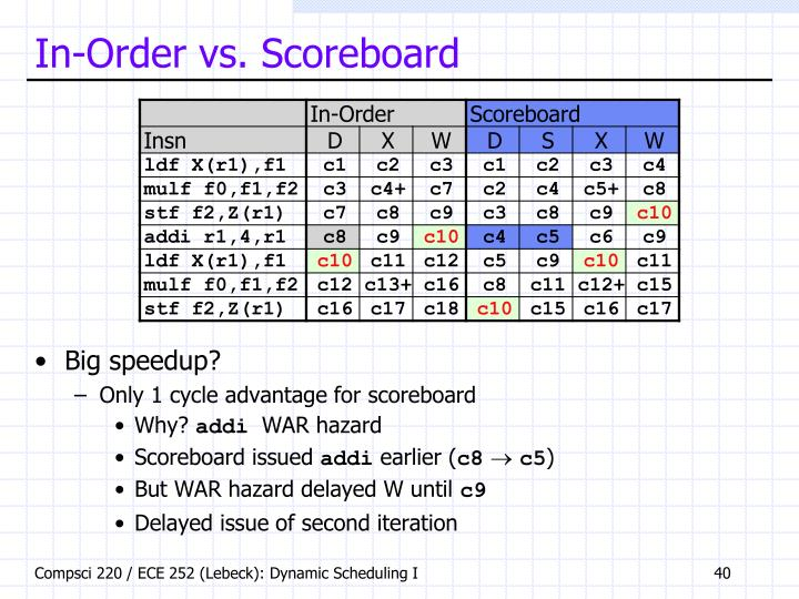 In-Order vs. Scoreboard