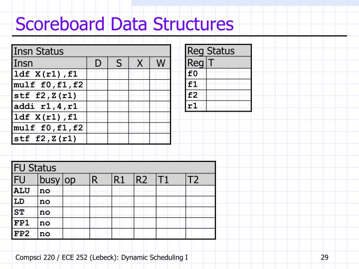 Scoreboard Data Structures