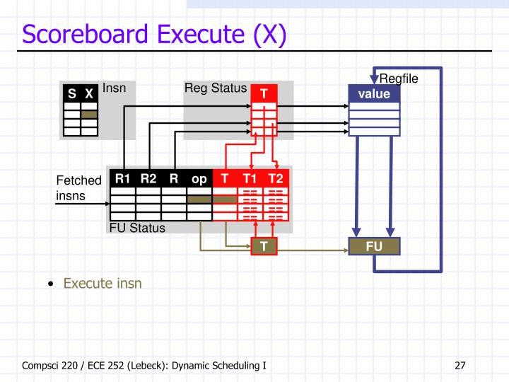 Scoreboard Execute (X)