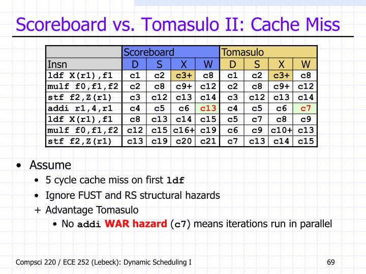 Scoreboard vs. Tomasulo II: Cache Miss