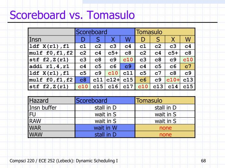 Scoreboard vs. Tomasulo