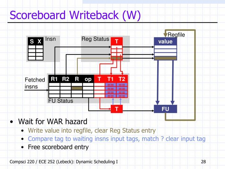Scoreboard Writeback (W)