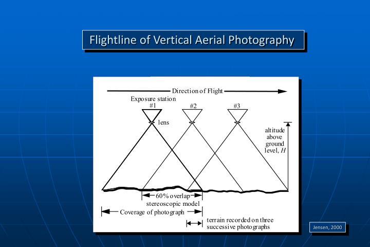 Flightline of Vertical Aerial Photography