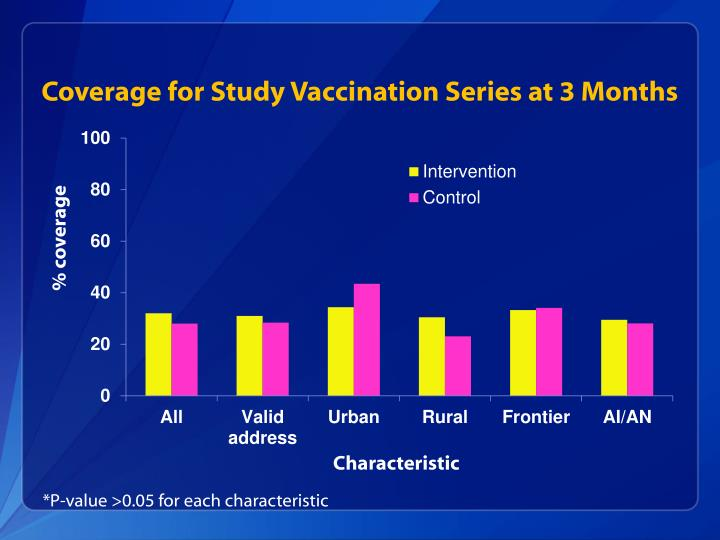 Coverage for Study Vaccination Series at 3 Months