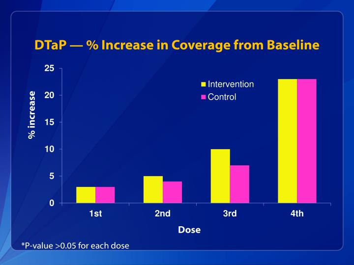 DTaP — % Increase in Coverage from Baseline
