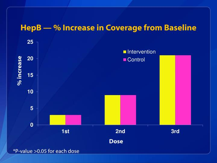 HepB — % Increase in Coverage from Baseline