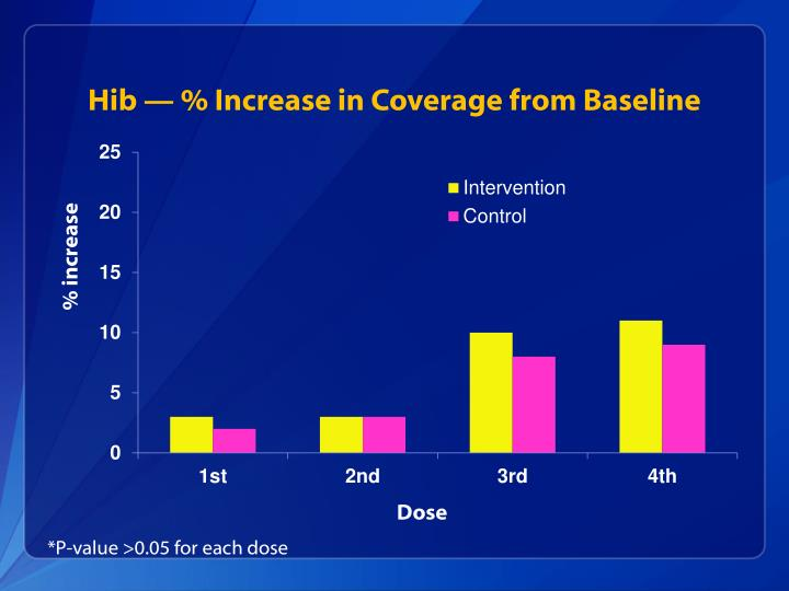 Hib — % Increase in Coverage from Baseline