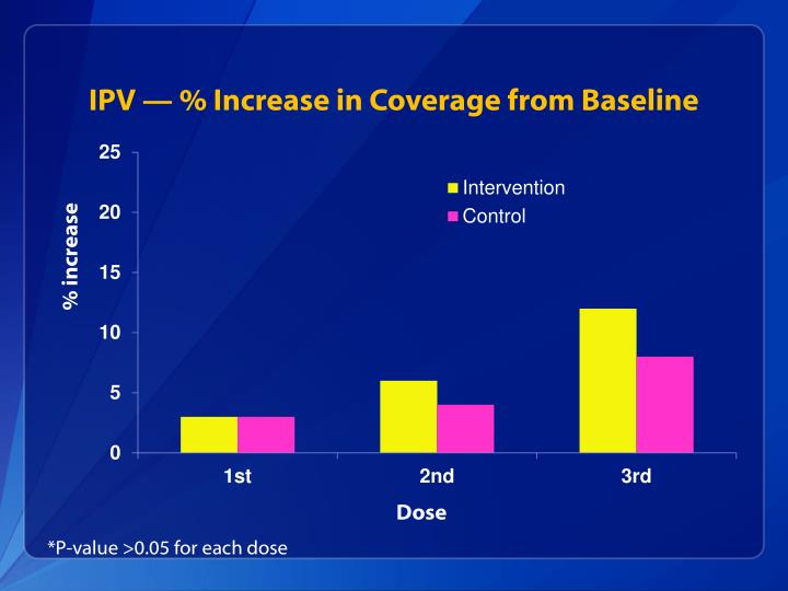 IPV — % Increase in Coverage from Baseline